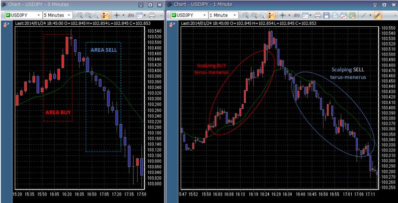 Time frame terbaik untuk trading forex