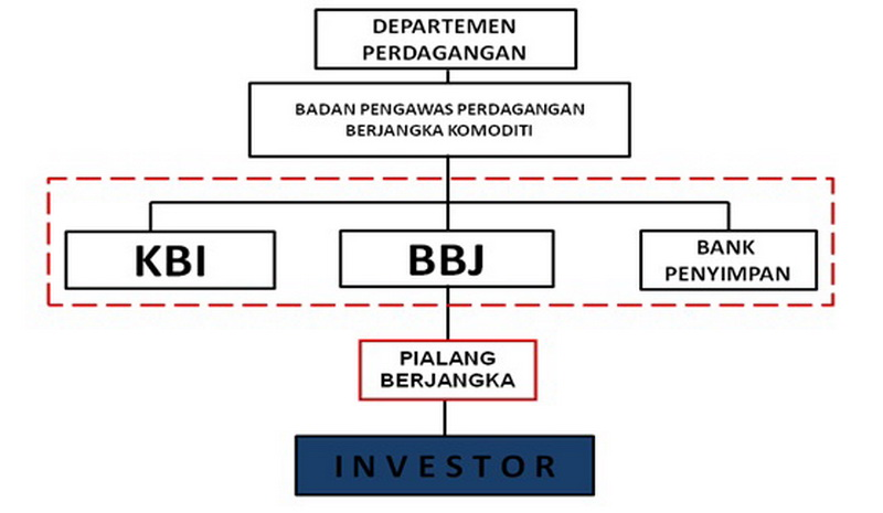 Badan regulator forex