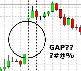 Gap dalam forex