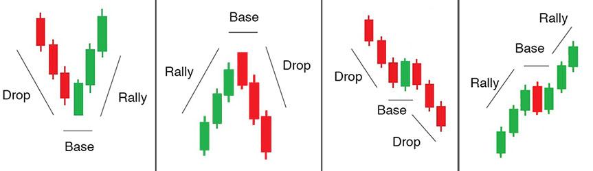 Trading forex menggunakan price action