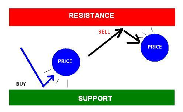 Strategi forex tinggi dan rendah