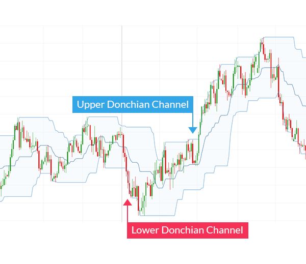 Bagaimana cara menggunakan indikator cci dalam perdagangan forex