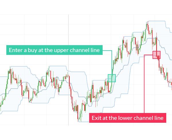 Bagaimana melakukan forex trading di india