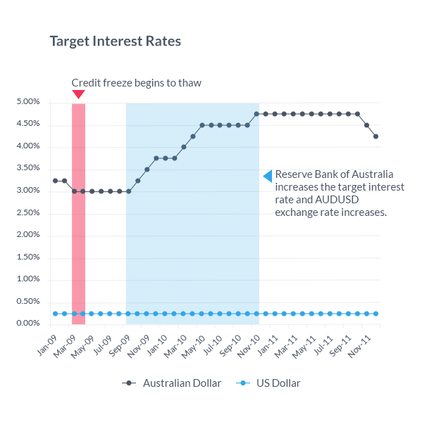 Forex trading interest rates