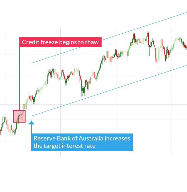 Oanda forex interest rates