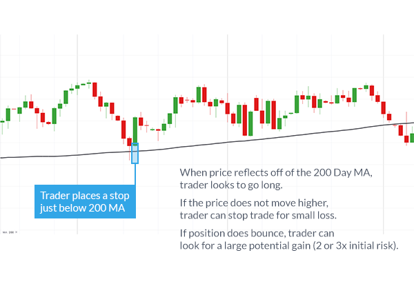 200 sma forex trading