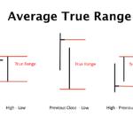 Bagaimana Average True Range (ATR) Membantu Meningkatkan Profit?