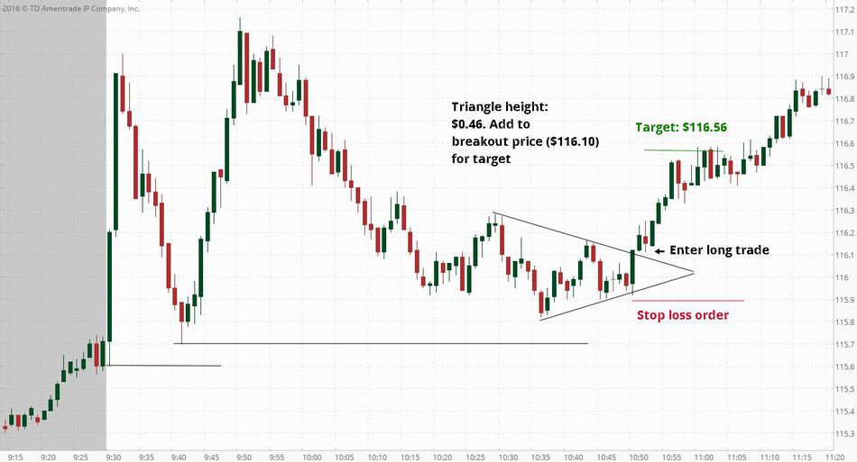 Breakout Pola Triangle Chart