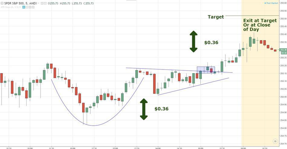 Pola Cup dan handle target profit