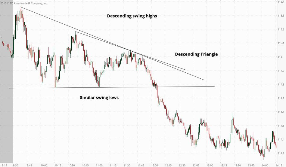 Strategi Descending triangle