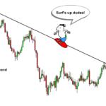 Cara Trading Saat Downtrend