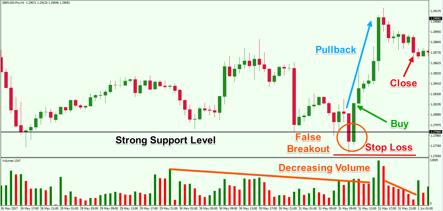 Strategi False Breakout