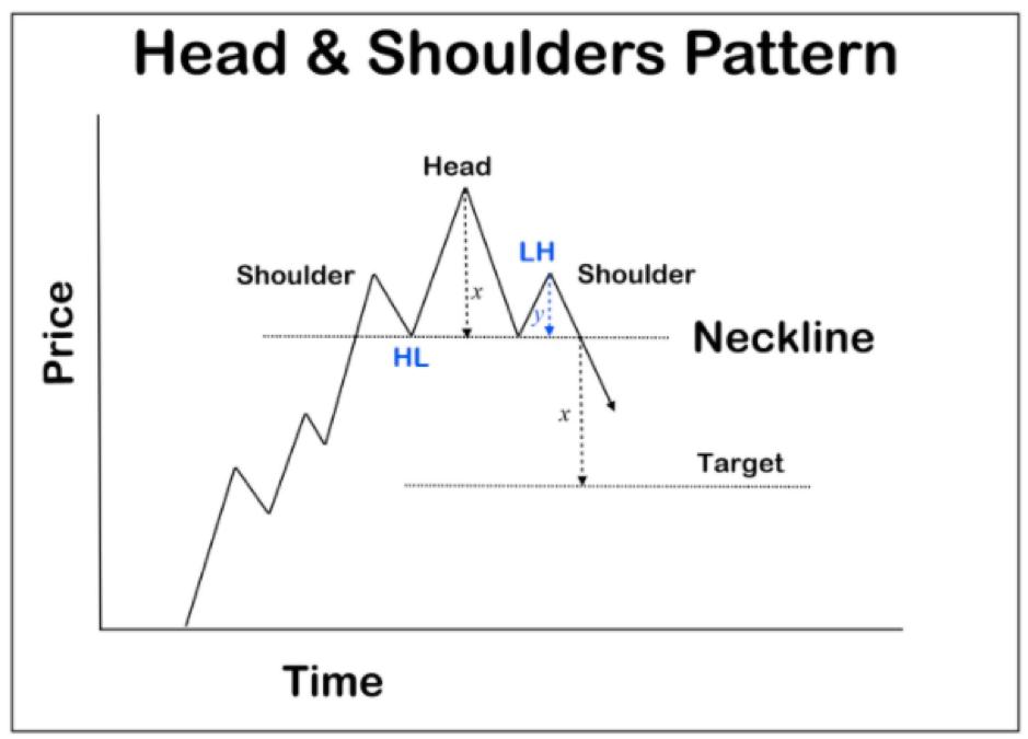 Trading Profit Dengan Pola Head dan Shoulder