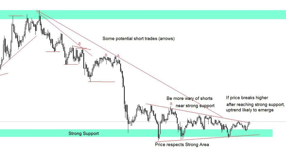 Trading support and resistance