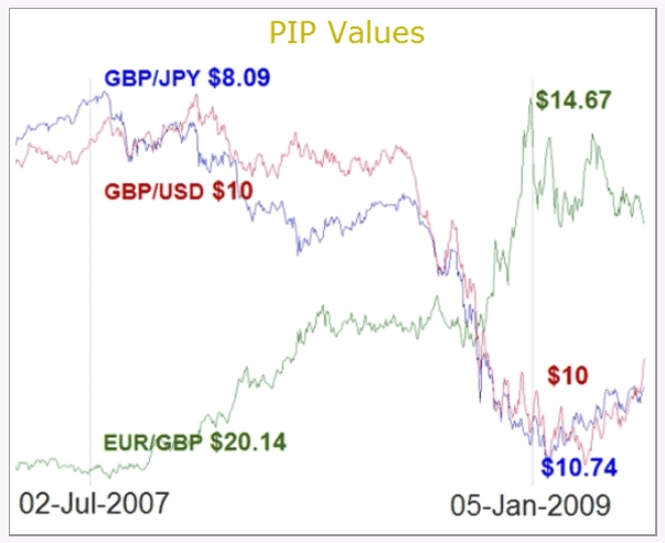 Pip value forex