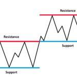 Trading Berdasarkan Level Support dan Resistance