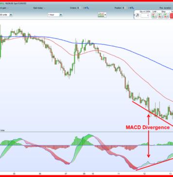 Jangan Trading Dengan MACD Divergence Sebelum Baca Ini!