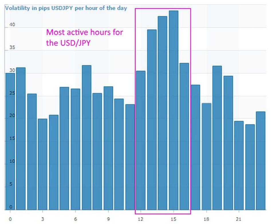 Waktu ideal trading USD/JPY