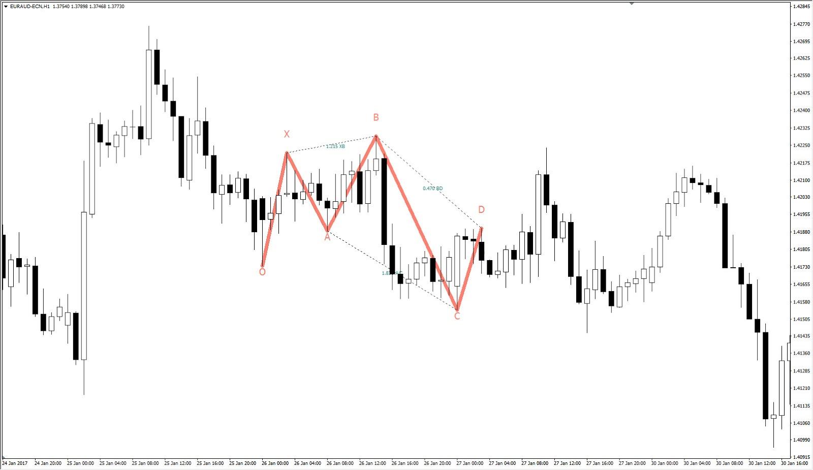 Charting dengan pola five 0