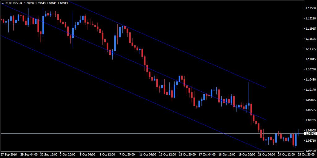 tren regresi yang ditampilkan dalam garis biru