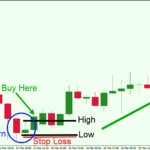 Strategi Trading Inside Bar, Apa Maksudnya?
