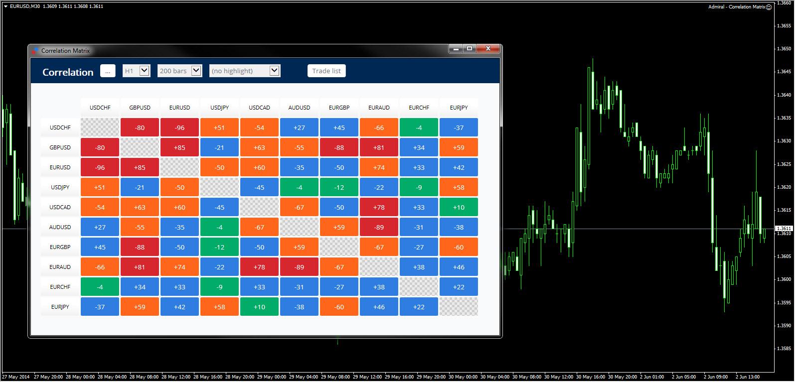Cara Menggunakan Correlation Matrix Untuk Trading