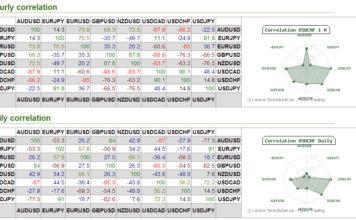 Cara Menggunakan Korelasi Mata Uang Saat Trading