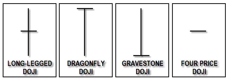 #4. Candlestick Doji