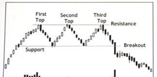 Memahami Sistem Trading Triple Screen