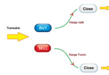 Kiat Aman Trading Forex Untuk Trader Baru