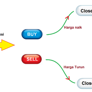 Analisa teknikal dan fundamental forex