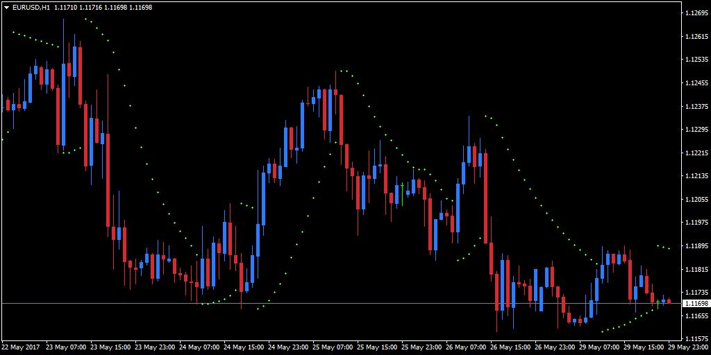 Trading Dengan Parabolic SAR