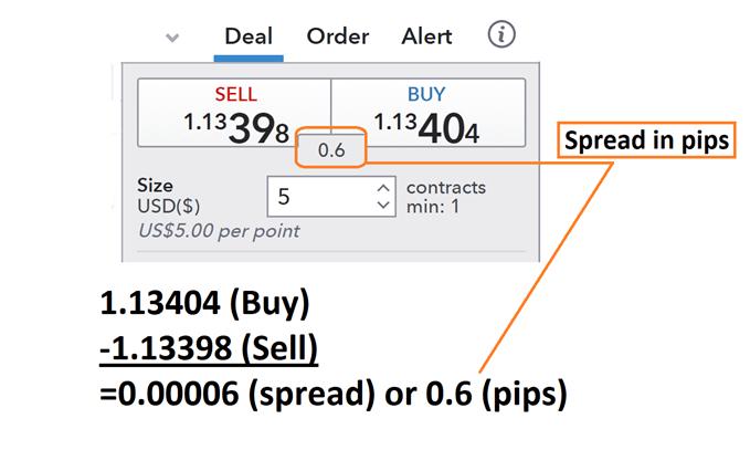Menghitung Spread dan Biaya