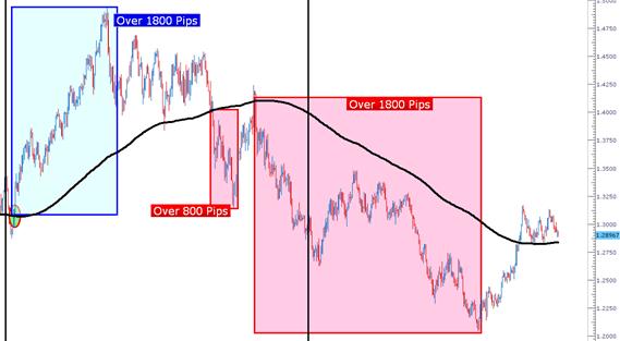 Strategi Trading Dengan MA Periode 200