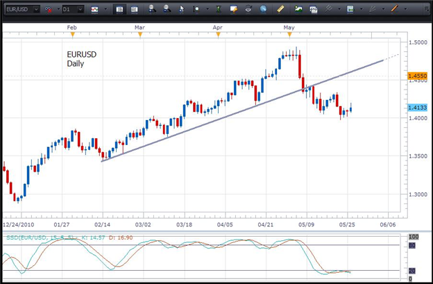 chart historis harian dari EUR/USD