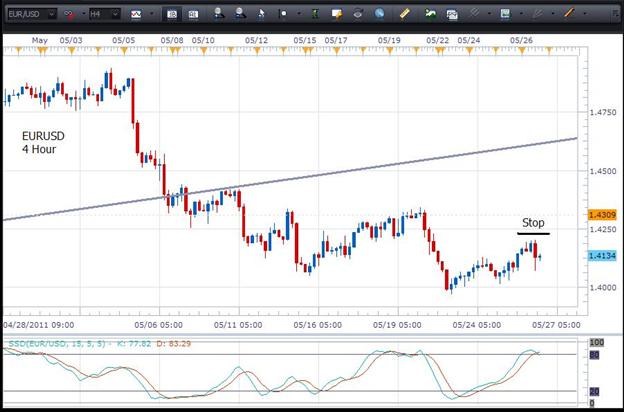 Chart 4 jam EUR/USD