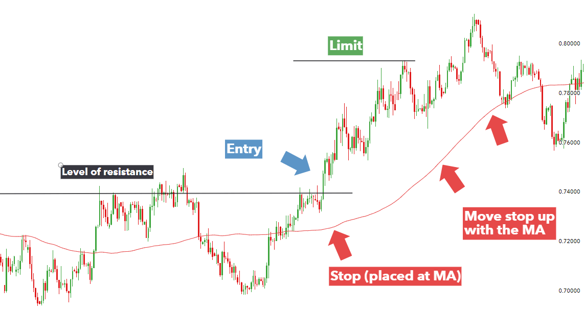 #2. Trailing stop moving average