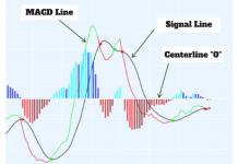 Cara Masuk Trading Lebih Cepat Menggunakan MACD