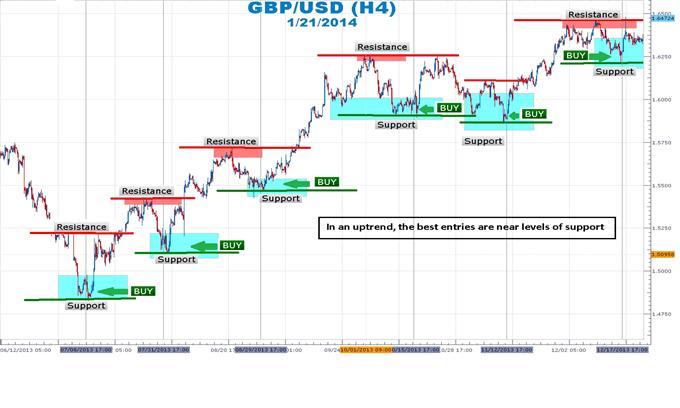 Trading GBP/USD di Support dan Resistance