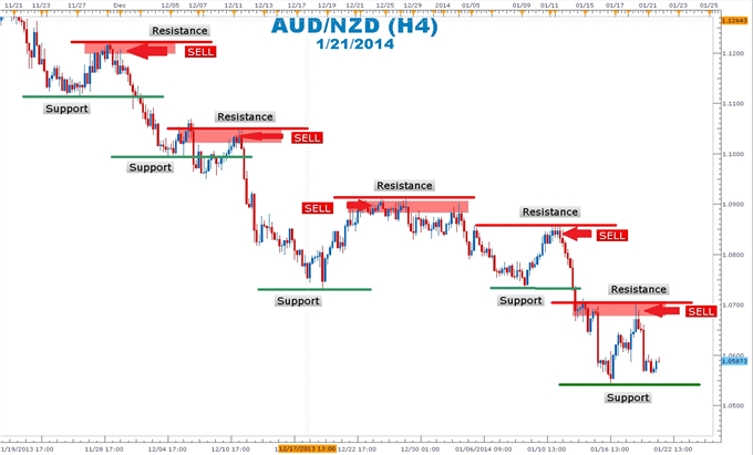 Trading AUD/ZND di Area Jual Resisntance