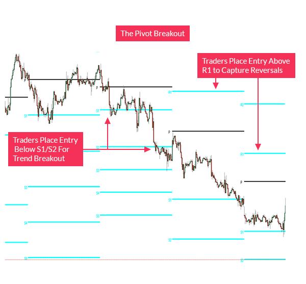 Pivot Point Breakout