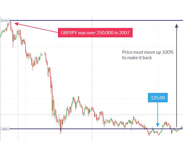 Jebakan A: Trading Tanpa Stop