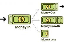 Menghitung Modal Trading Melalui Leverage