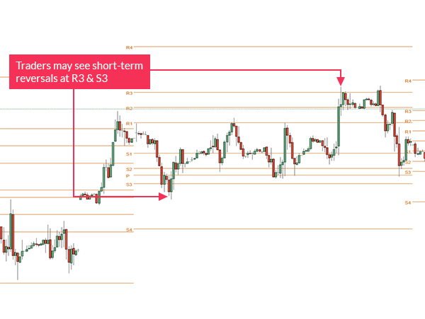 Waktu Trading Dengan Pivot Point