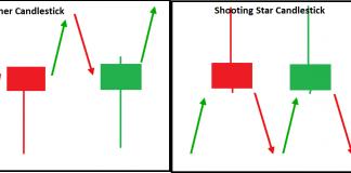 Melihat Potensi Sinyal Trading Dari Sumbu Candlestick
