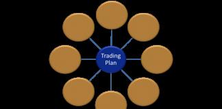 Aspek Apa Saja yang Harus Masuk Dalam Rencana Trading?