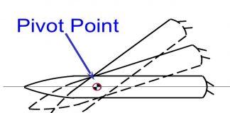 Membaca Peluang Trading Profit Dengan Pivot Point