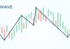 Prinsip Dasar Penerapan Indikator Elliot Wave Dalam Trading