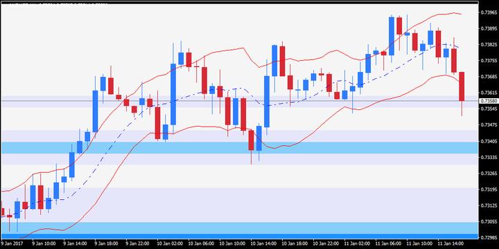 Kapan Indikator COG Digunakan Dalam Strategi Trading?