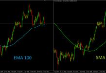 Memanfaatkan Indikator Moving Average Untuk Trading Profit